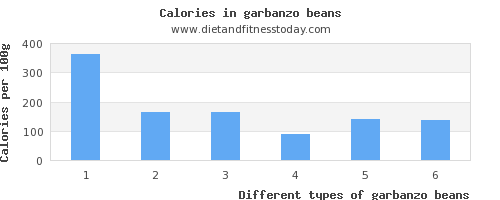 garbanzo beans iron per 100g