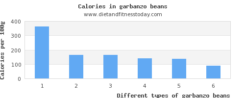 garbanzo beans phosphorus per 100g