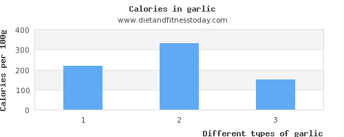 garlic fat per 100g