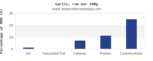fat and nutrition facts in garlic per 100g