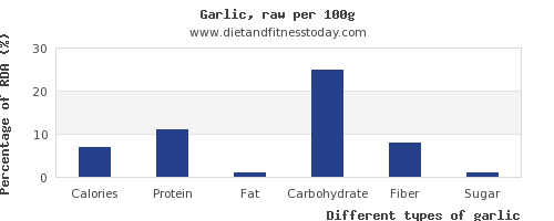 nutritional value and nutrition facts in garlic per 100g