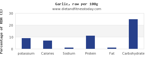 potassium and nutrition facts in garlic per 100g