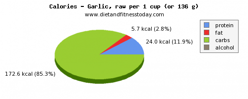 water, calories and nutritional content in garlic