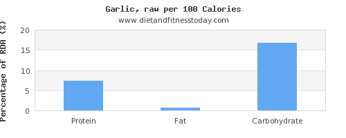 water and nutrition facts in garlic per 100 calories