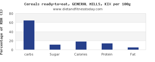 carbs and nutrition facts in general mills cereals per 100g