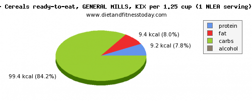 vitamin k, calories and nutritional content in general mills cereals
