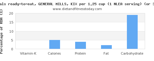 vitamin k and nutritional content in general mills cereals