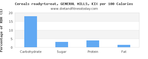 carbs and nutrition facts in general mills cereals per 100 calories