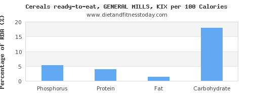 phosphorus and nutrition facts in general mills cereals per 100 calories