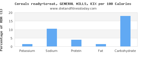 potassium and nutrition facts in general mills cereals per 100 calories