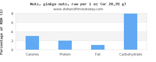 calories and nutritional content in ginkgo nuts