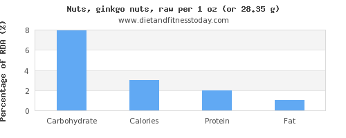 carbs and nutritional content in ginkgo nuts