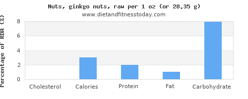 cholesterol and nutritional content in ginkgo nuts