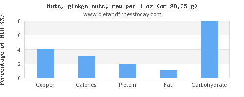 copper and nutritional content in ginkgo nuts