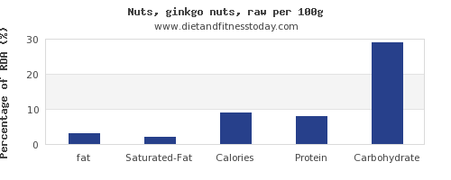 fat and nutrition facts in ginkgo nuts per 100g