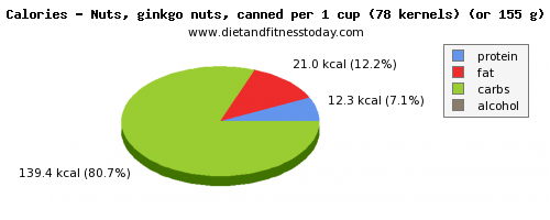 fiber, calories and nutritional content in ginkgo nuts