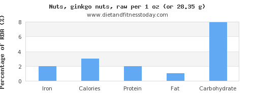 iron and nutritional content in ginkgo nuts