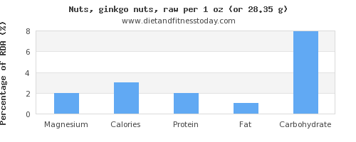 magnesium and nutritional content in ginkgo nuts