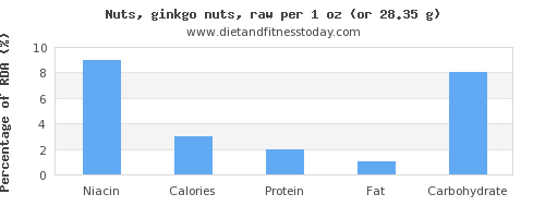 niacin and nutritional content in ginkgo nuts