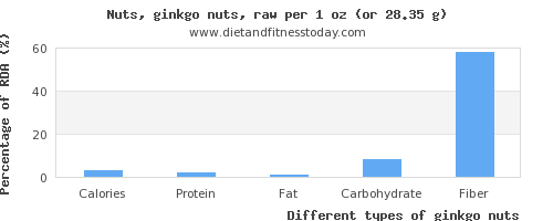 nutritional value and nutritional content in ginkgo nuts