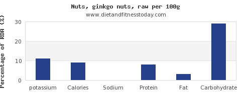 potassium and nutrition facts in ginkgo nuts per 100g
