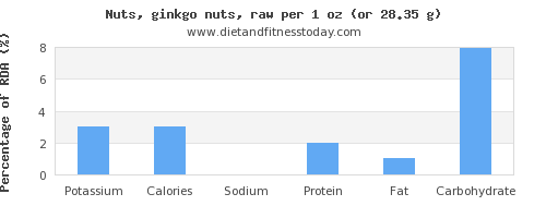 potassium and nutritional content in ginkgo nuts