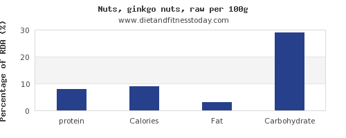 protein and nutrition facts in ginkgo nuts per 100g