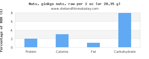 protein and nutritional content in ginkgo nuts