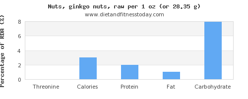threonine and nutritional content in ginkgo nuts