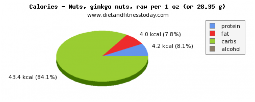 water, calories and nutritional content in ginkgo nuts