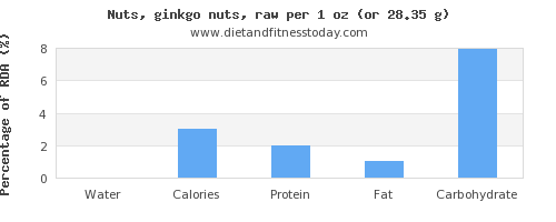 water and nutritional content in ginkgo nuts