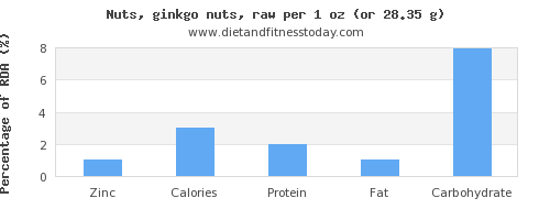zinc and nutritional content in ginkgo nuts