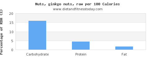 carbs and nutrition facts in ginkgo nuts per 100 calories