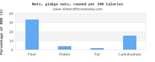 fiber and nutrition facts in ginkgo nuts per 100 calories