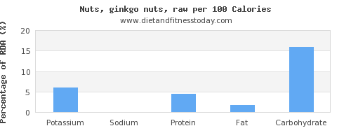 potassium and nutrition facts in ginkgo nuts per 100 calories