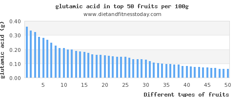 fruits glutamic acid per 100g