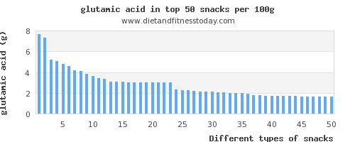 snacks glutamic acid per 100g