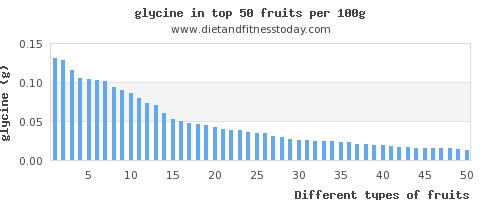 fruits glycine per 100g