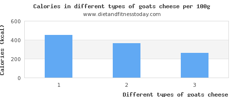 goats cheese nutritional value per 100g