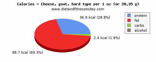 fiber, calories and nutritional content in goats cheese
