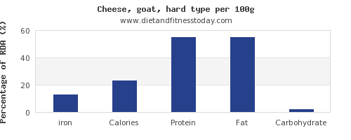 iron and nutrition facts in goats cheese per 100g