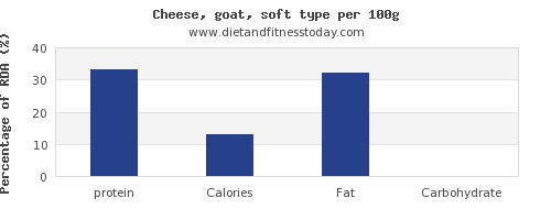 protein and nutrition facts in goats cheese per 100g