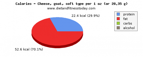 sugar, calories and nutritional content in goats cheese