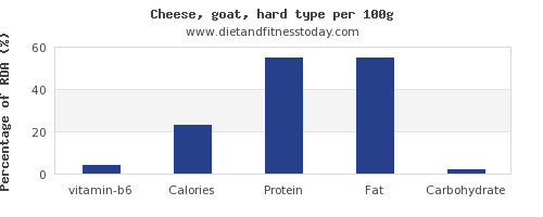 vitamin b6 and nutrition facts in goats cheese per 100g