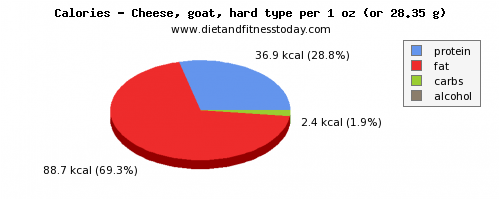 water, calories and nutritional content in goats cheese
