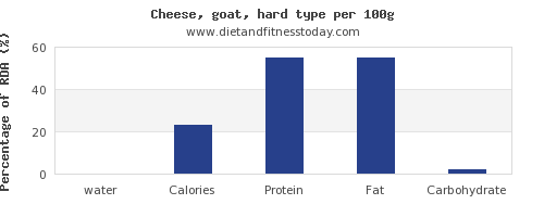 water and nutrition facts in goats cheese per 100g