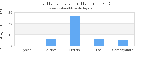 lysine and nutritional content in goose