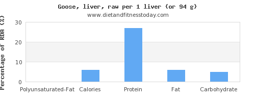 polyunsaturated fat and nutritional content in goose