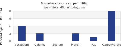 potassium and nutrition facts in goose per 100g