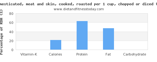 vitamin k and nutritional content in goose